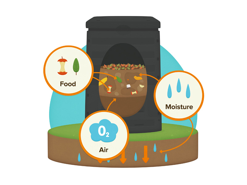 Cartoon diagram of a compost bin, sitting on the ground, with finished compost in the bottom third, a mix of compost, garden scraps and food scraps in the top third with plenty of air and moisture, and the top third empty.