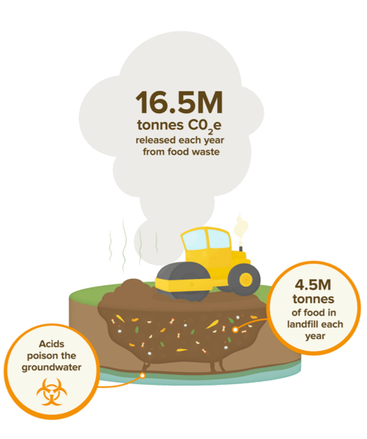 16.5M tonnes CO2e released each year from food waste.